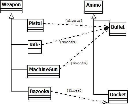 Hvordan Design Games i Java